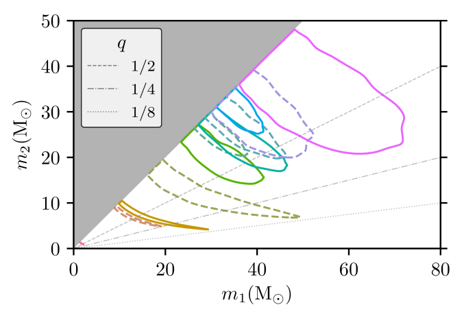 Parameter estimation summary plots I. Posterior probability densities of the masses, spins, and SNR of the GW events. For the two-dimensional distributions, the contours show 90% credible regions.