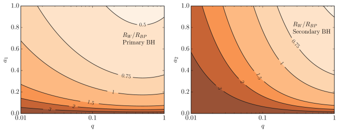 Effect of the companion on the location of the warp radius. Primary and secondary BHs are considered on the left-hand and right-hand panel respectively. Contours map the ratio between the maximum-warp location