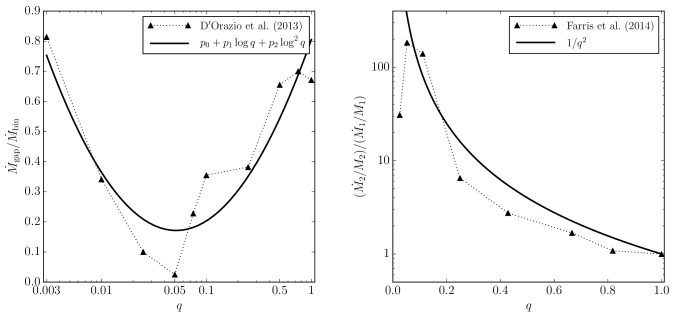 Numerical fits to hydrodynamical simulations to compute the accretion rates of the two members of a BH binary. Left-hand panel shows the fraction of the accretion rate