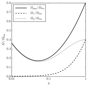 Combined effect of mass pile-up at the edge of the disc cavity and differential accretion in unequal-mass binaries. Prescriptions for the accretion rates presented in Eqs.(