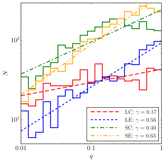 Mass ratio distributions in the synthetic supermassive-BH binary populations developed by