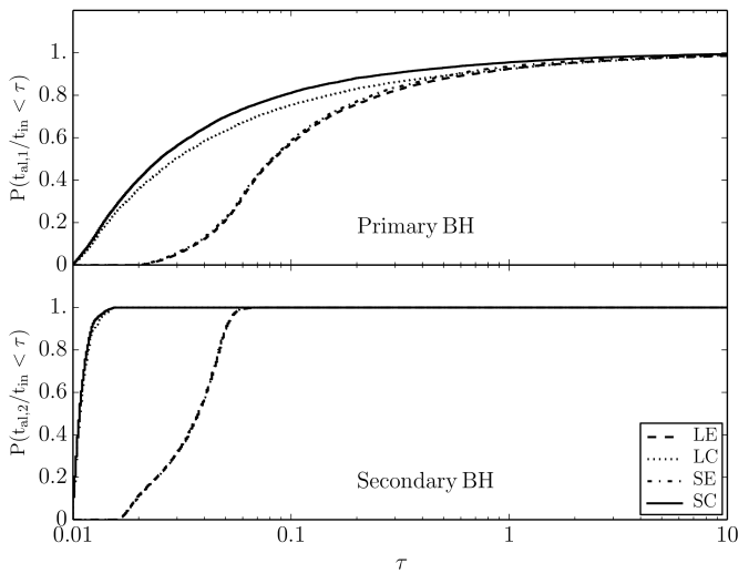 Fraction of BH spins in binary systems that align within a factor