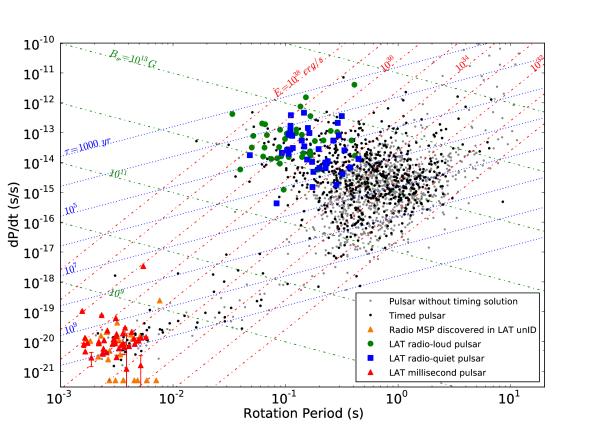 Pulsar spindown rate,