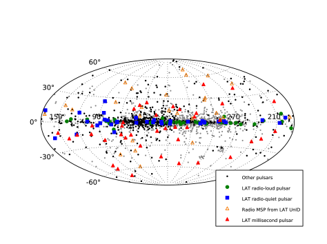 Pulsar sky map in Galactic coordinates. The markers are the same as in Figure