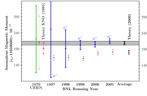 Results for the individual E821 measurements, together with the new world average and the theoretical prediction. The CERN result is shown together with the theoretical prediction by Kinoshita et al. 1985, at about the time when the E821 project was proposed.The dotted vertical bars indicate the theory values quoted by the experiments.