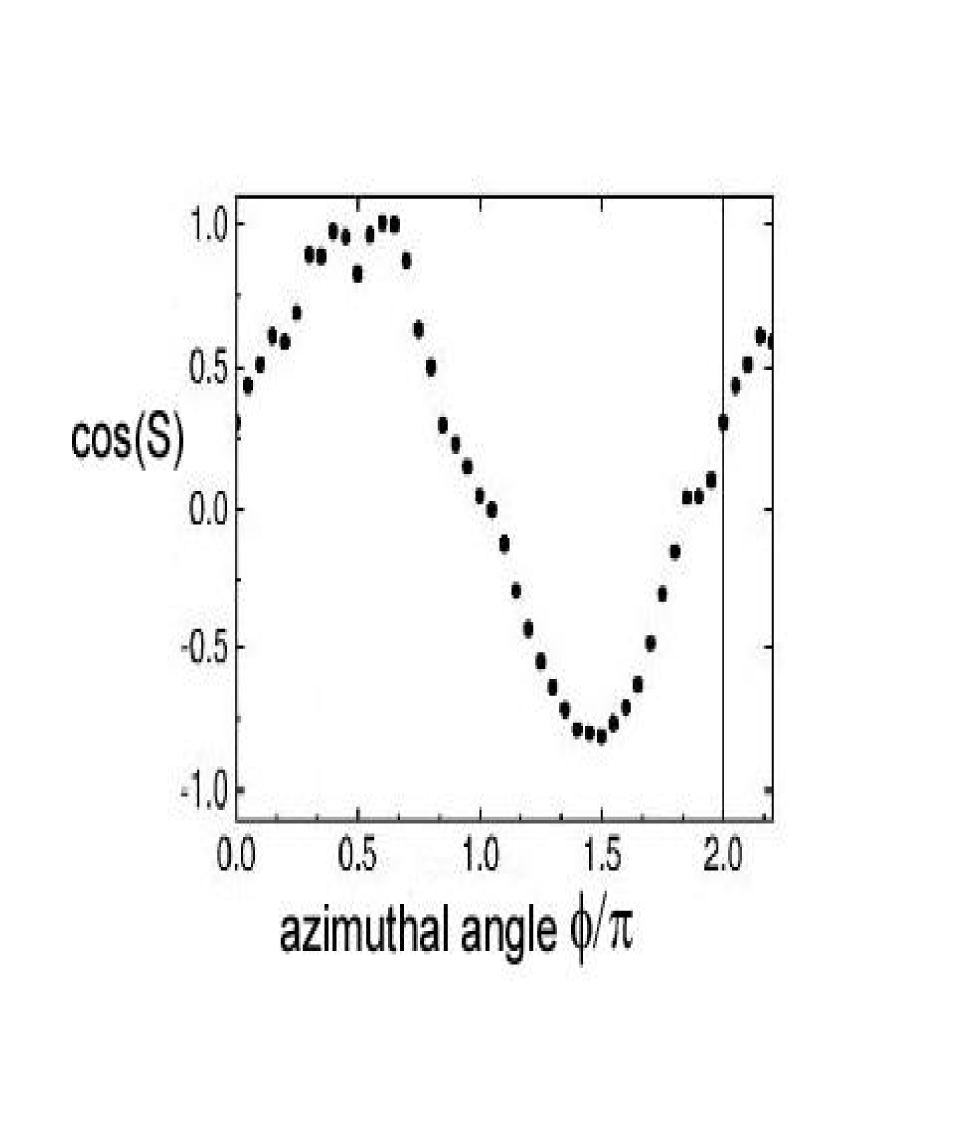 Cosine of the phase around the vortex, showing the sinusoidal variation expected for the azimuthal angle.