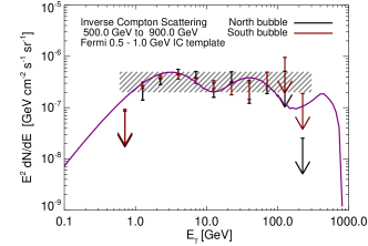 The estimated spectrum of IC gamma rays originating from a hard electron spectrum, the same as Figure