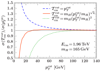 Comparison of different relations between