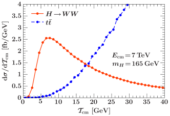 Comparison of the Higgs signal and