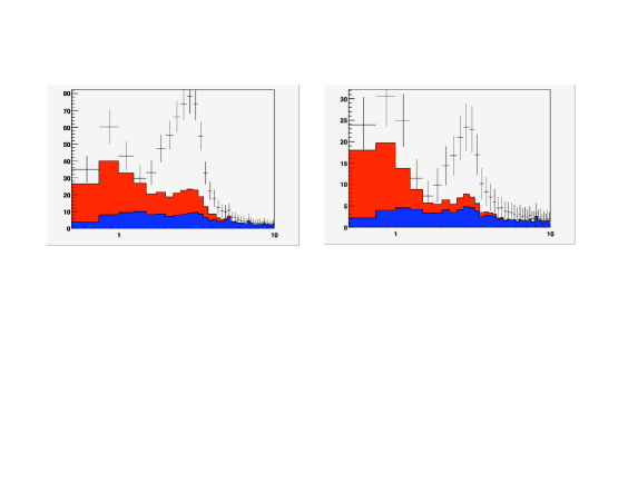 Expected events, as a function of energy in GeV, for the LBNE experiment with a 300 kton water Cherenkov detector at 1300 km for