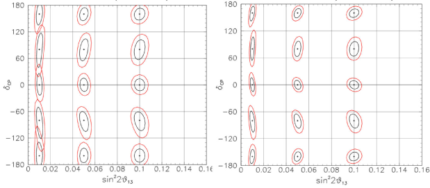The estimated measurement uncertainty for a correlated measurement of