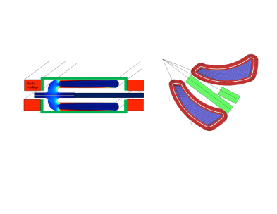 Left: Dielectric loaded superconducting cavity (1 MV/turn each); Right Placement showing additional cavity to boost orbit separation at extraction.