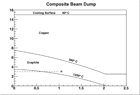 Graph of the temperature profile in the beam stop. The vertical axis is the radius away from the beam axis and the horizontal axis is longitudinal depth within the beam stop. Two curves are shown, one at the inner edge of the re-entrant hole which is maintained at a temperature 1250