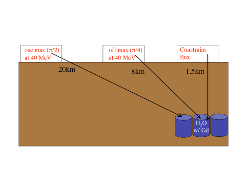 Schematic of the DAE