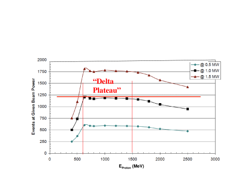 production (arbitrary units) as a function of proton energy for 0.5, 1.0 and 1.5 MW on target