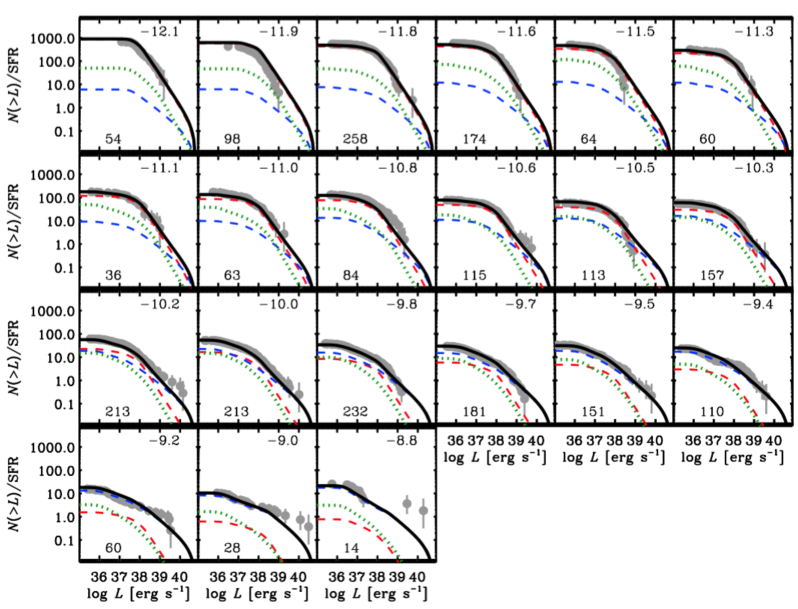 Observed SFR-normalized cumulative XLFs as a function of sSFR. In each panel, the observed XLFs (