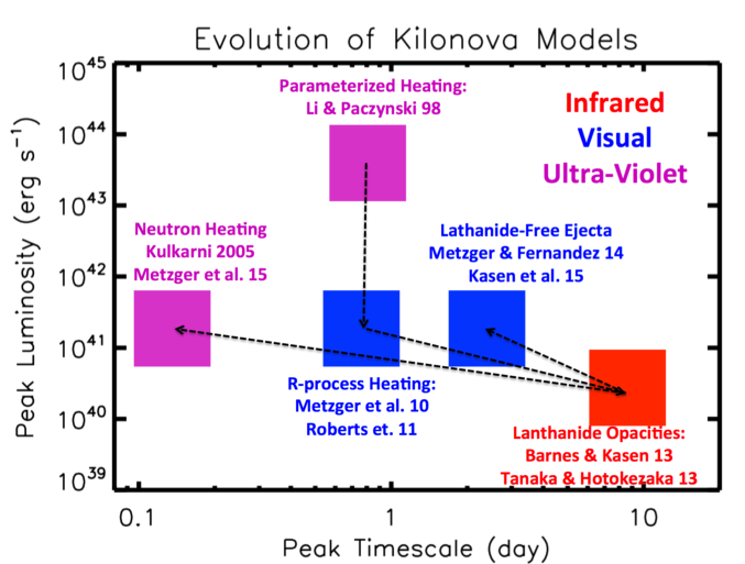 Timeline of the development kilonova models in the space of peak luminosity and peak timescale. The wavelength of the predicted spectral peak are indicated by color as marked in the figure.