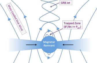 LEFT: Schematic illustration of a possible scenario by which accretion onto the magnetar remnant of a NS-NS merger could power an ultra-relativistic short GRB jet. Strong magnetic fields in the polar region confine the hot atmosphere of the proto-NS