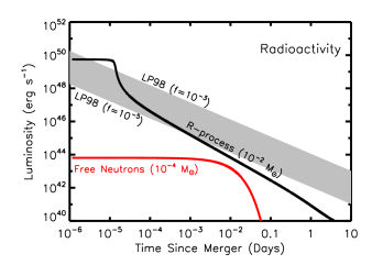 Luminosity versus time after the merger of a range of heating sources relevant to powering kilonovae. LEFT: Sources of radioactive heating include the decay of