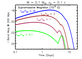 I band light curves for a magnetar with a field strength of