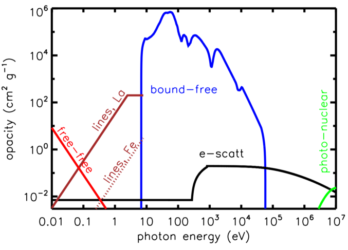 Schematic illustration of the opacity of the NS merger ejecta as a function of photon energy near peak light. The free-free opacity (red line) is calculated assuming singly-ionized ejecta of temperature