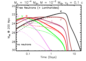 Kilonova light curves, including the presence of free neutrons in the outer
