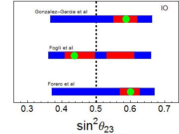In each plot the three bands refer to three different global neutrino data analysis, namely