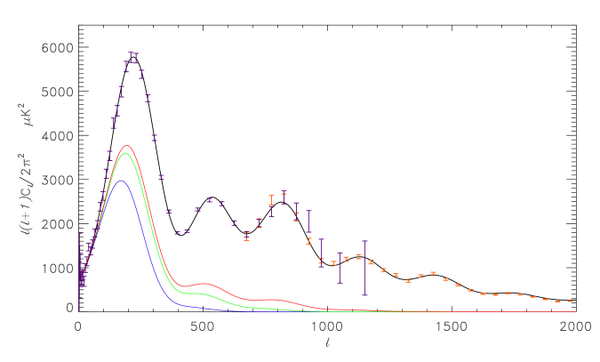The spectrum of the mean squared CMB temperature fluctuation for the concordance