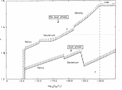 Constraints on spectral index