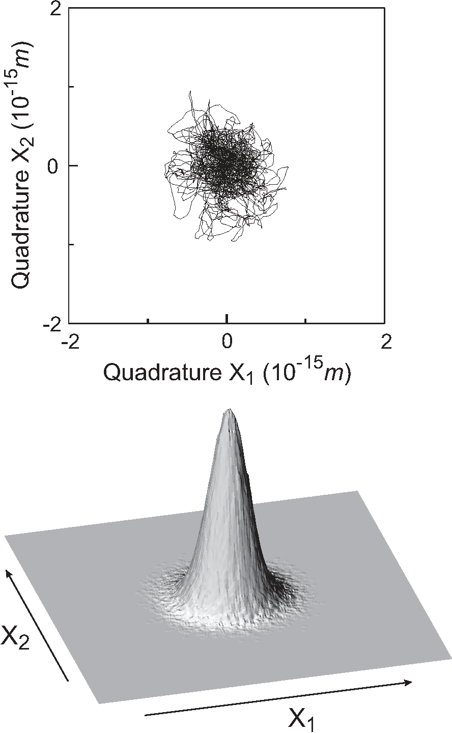 """Brownian motion of a mechanical resonator obtained in an optomechanical setup. The two """"quadratures"""""""