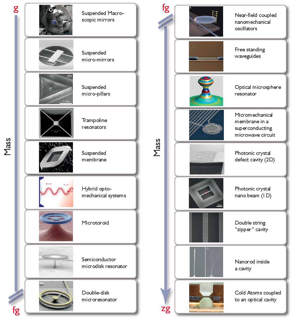 A gallery illustrating the variety of optomechanical devices, arranged according to mass. Pictures courtesy (from top left, down): N. Mavalvala, M. Aspelmeyer, A. Heidmann, D. Bouwmeester, J. Harris, P. Treutlein, T. J. Kippenberg, I. Favero, M. Lipson, T. J. Kippenberg/E. Weig/J. Kotthaus, H. Tang, K. Vahala/T. Carmon, J.Teufel/K.Lehnert, I. Robert, O. Painter, O. Painter, I.Favero/E.Weig/K.Karrai, D. Stamper-Kurn