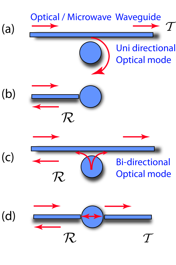 Comparison of uni- and bi-directionally coupled cavities and the notion of reflected and transmitted field amplitude. (a) denotes a waveguide-coupled unidirectional resonator (e.g. WGM cavity coupled to waveguide). (b) denotes a single-sided cavity coupled in reflection (or a double-sided cavity where the transmission signal is disregarded). (c) denotes a waveguide coupled bi-directional cavity, which can decay in both forward and backward propagating waveguide modes (i.e. tapered fiber coupled photonic crystal mode, or a waveguide-coupled quarter-wave stripline resonators). (d) denotes the coupling to a double-sided Fabry Perot resonator, in which both transmitted and reflected field are measured.