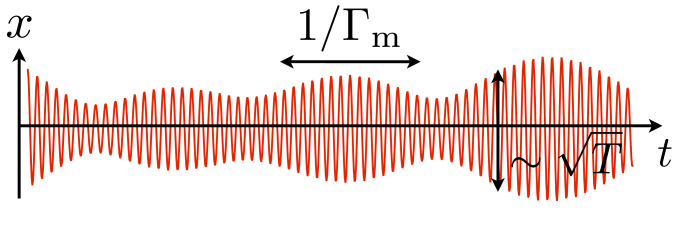 Brownian motion (thermal fluctuations) of a nanomechanical resonator in the time-domain (schematic), with amplitude and phase fluctuating on a time scale set by the damping time