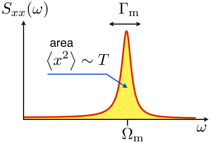 Noise spectrum of a damped harmonic oscillator in thermal equilibrium (symmetric in