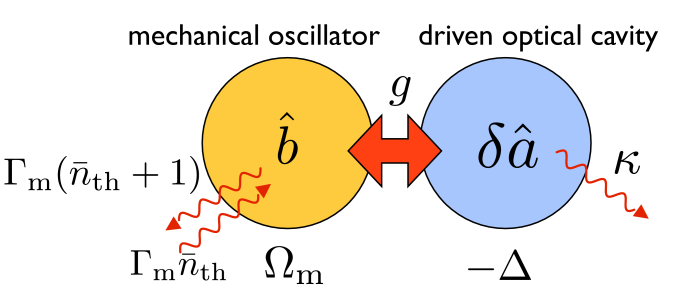 Schematic: Optomechanical (linearized) interaction between a driven optical mode and a mechanical resonator.
