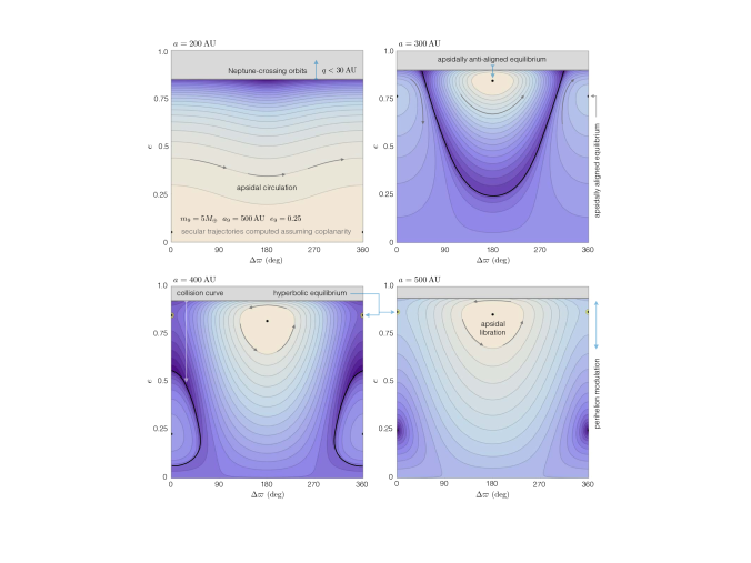 Secular eccentricity dynamics induced by Planet Nine. Level curves of Hamiltonian (