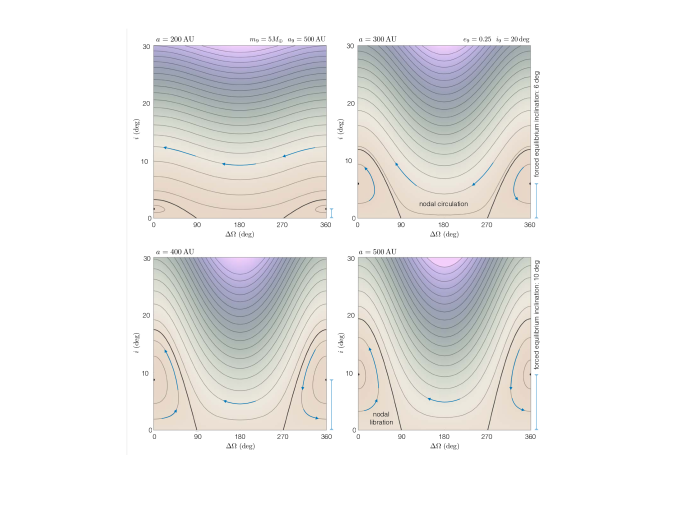 Secular inclination dynamics induced by Planet Nine. Like Figure