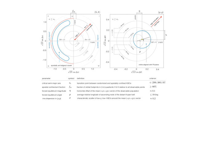 Phase-space coordinates and statistical measures employed in our analysis of the distant (