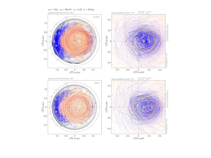 Comparison between simulated and observed dynamical architecture of the distant Kuiper belt. Results are depicted in phase-space, defined by cartesian analogs of reduced Poincar
