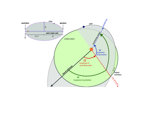 Definition of Keplerian orbital elements, illustrated by a schematic of an inclined, eccentric orbit in the solar system. The size and ellipticity of the orbit are parameterized by the semi-major axis,