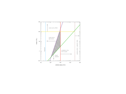 Available parameter space for yet-undiscovered planetary members of the solar system. Planets that are massive enough to gravitationally clear their orbits must lie above the green line. In order to survive the stochastic perturbations within the solar birth cluster, planets must have sufficiently tight orbits, with semi-major axes to the left of the red line. To avoid producing anomalously large perturbations of giant planet orbits, new planets must fall below the purple line. Finally, infrared surveys require planets to fall below the yellow line. The resulting admissible portion of parameter space is shown as the hatched region.