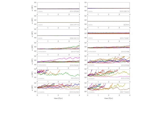 Dynamical stability of the distant KBOs. Each Kuiper belt object shown in Figure