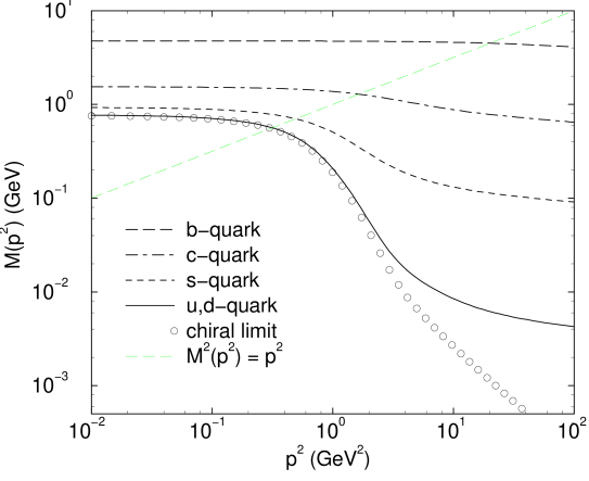 Quark mass function obtained as a solution of Eq.(