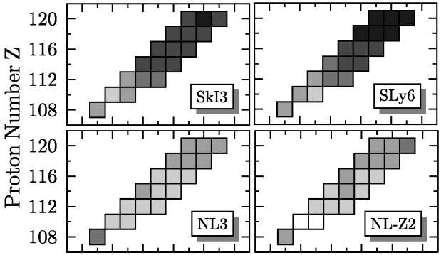 Fission barriers of super-heavy elements for various SHF and RMF parameterizations. The grey scale proceeds in bins of 2 MeV width. The black boxes indicate barriers higher than 12 MeV and the lightest grey denotes barriers between 2–4 MeV. (Adapted from
