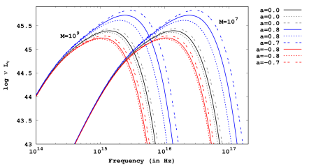 Figure 1: The above figure depicts variation of the theoretically derived luminosity from the accretion disk with frequency for two different masses of the supermassive black holes. For both the masses, the solid lines represent