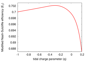 Modified form of Nash Sutcliffe Efficiency