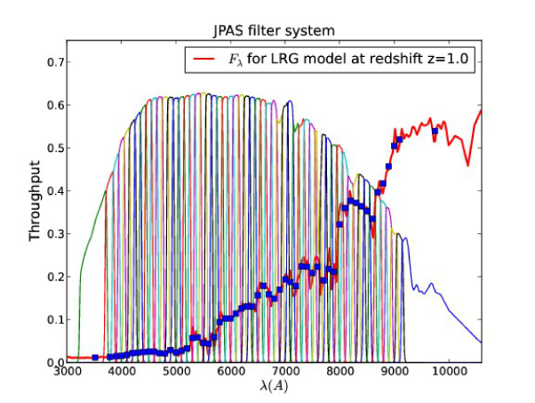 The J-PAS filter system. We have included the redshifted spectrum of an early type galaxy at z=1.0 from Polleta et al. 2007. The filters are spaced by about 100Åbut have FWHM of