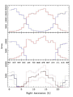 Sky areas with highest corrected visibilities, when chosen independently in both galactic hemispheres. The best (3000, 6000, 9000) square degrees are plotted as (green, yellow, red) areas in the NGH, and the best (1000, 2000, 3000) square degrees correspond to the same in the SGH. (Right) Histogram of sky area (red NGH, blue SGH) vs Right Ascension (in hours) for different samples: whole-sky in the top panel, corrected visibility