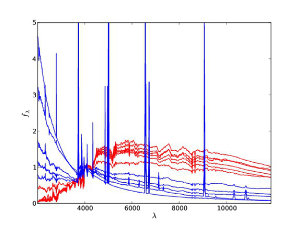 BPZ-2 templates, in red, Luminous Red Galaxies (RG), in blue, Emission Line Galaxies (ELG). We interpolate between contiguous templates