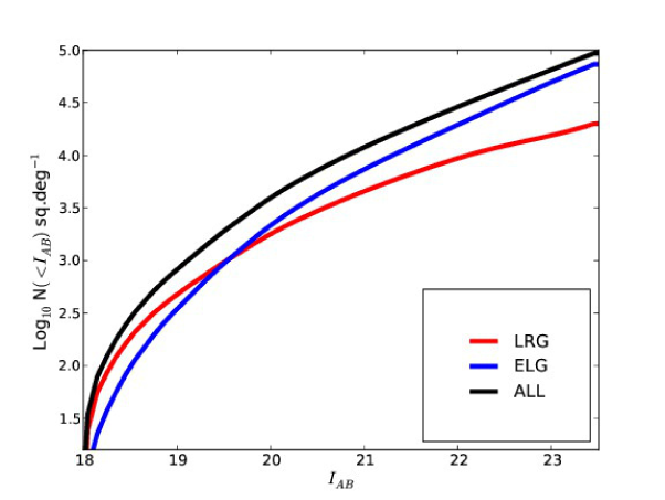 Number counts per square degree in our mock catalogs as a function of spectral types (LRG corresponds to early types, ELG to emission line galaxies)